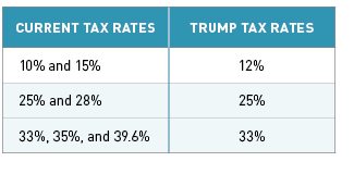 Trump Tax Rates