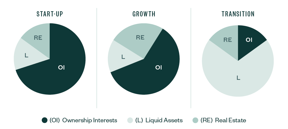 assets lifecycle chart