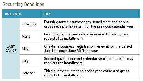 San Francisco Gross Receipts Tax
