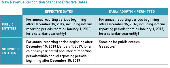New Revenue Recognition Standard Effective Dates