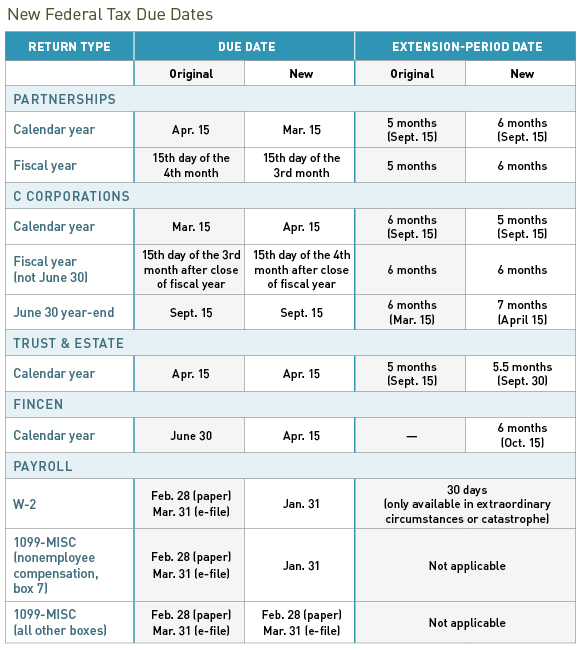 New Federal Tax Due Date Changes Heres What You Need To Know