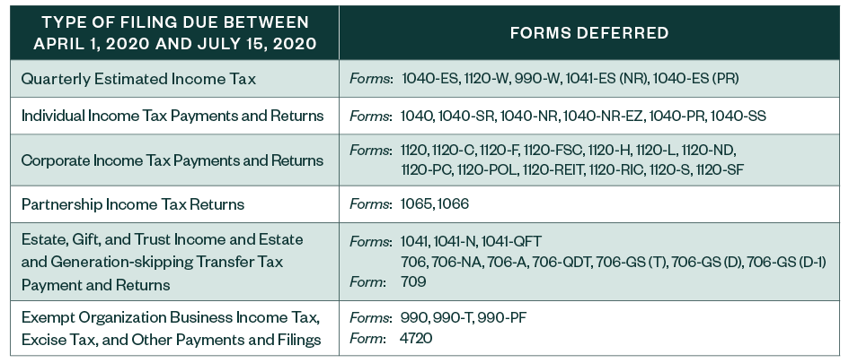 New Irs Guidance Expands Tax Deadlines Deferred To July 15