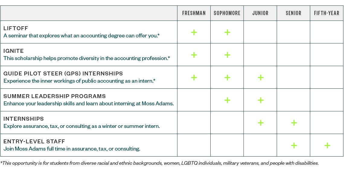 Moss Adams Campus Careers